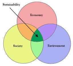 A Venn diagram of the three spheres of Sustainability: Environment, Society, and Economy